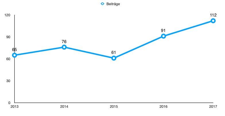 Artikelanzahl auf vom-landleben.de – 2013-2017
