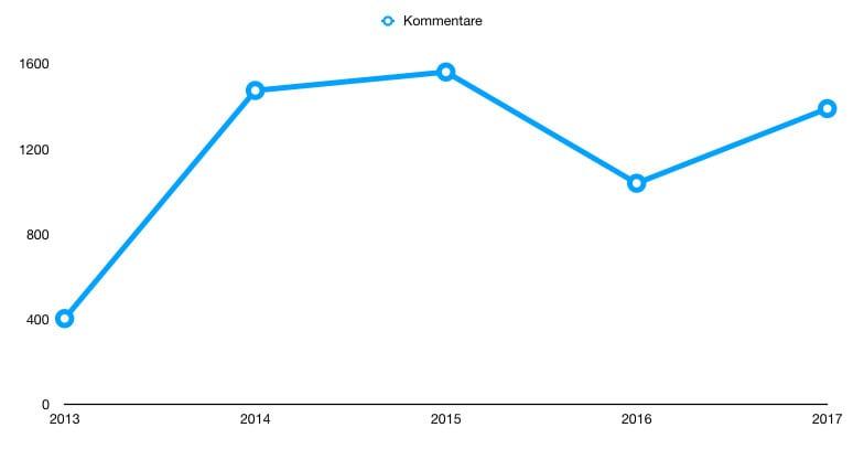 Kommentarzahl auf vom-landleben.de – 2013-2017
