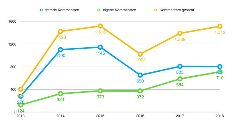 Statistik: Kommentare pro Jahr 2013 - 2018