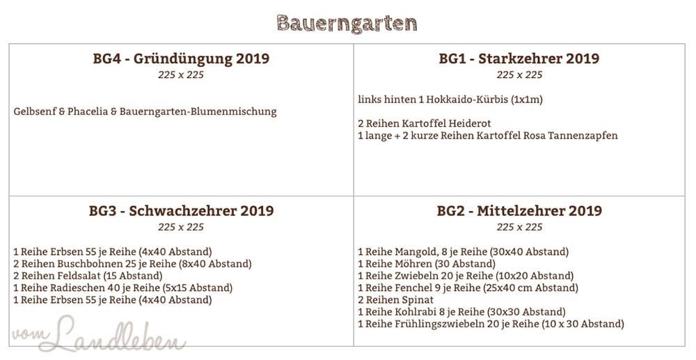 Pflanzplan Bauerngarten 2019