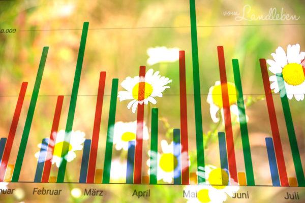 Blog-Statistiken