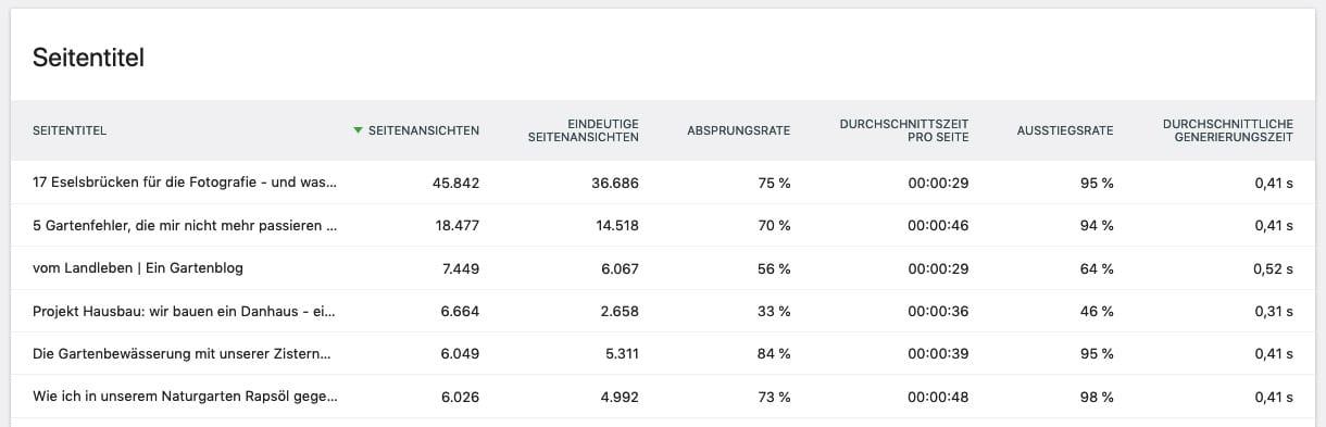 Statistiken in Matomo