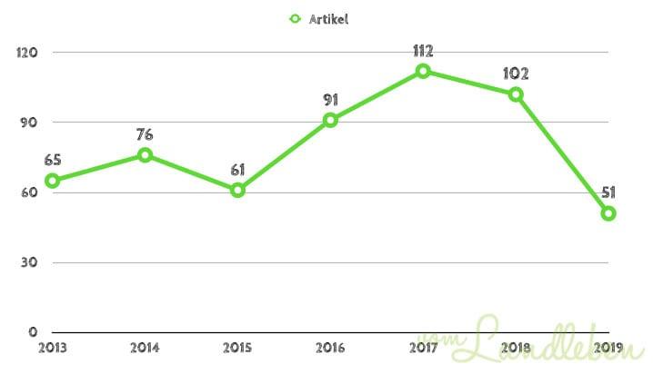 Blogstatistik: Artikel auf vom Landleben