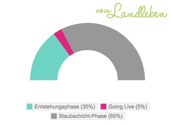 Lebenszyklus eines Blogartikels