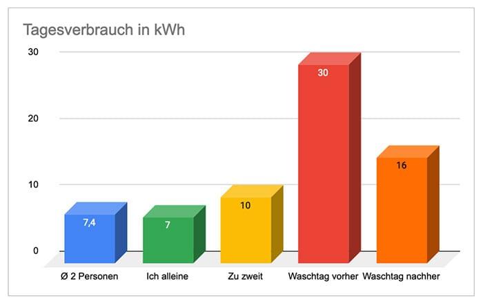Stromverbrauch im Vergleich