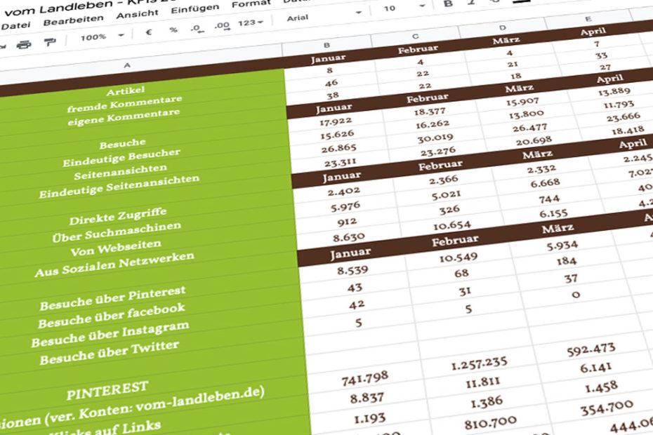 Social Media-KPIs